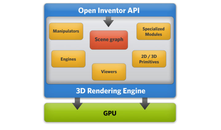 open inventor 3D visualization toolkit