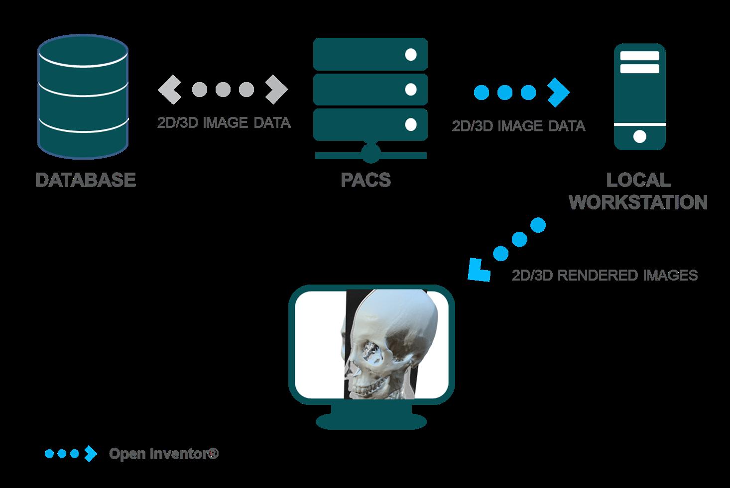 OpenInventor-Medical-PACS-2D-3D-rendering-simple_1