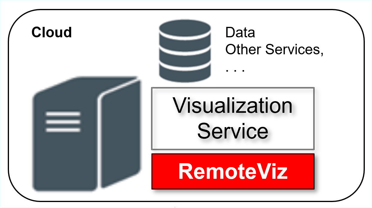 New: RemoteViz Getting Started Guide